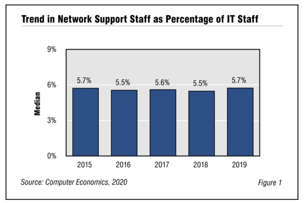 Fig1NetworkSupport2020 600x400 - Network Support Staffing Ratios 2020