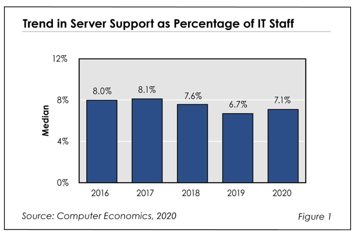 Server Support Staffing Ratios 2020 Image