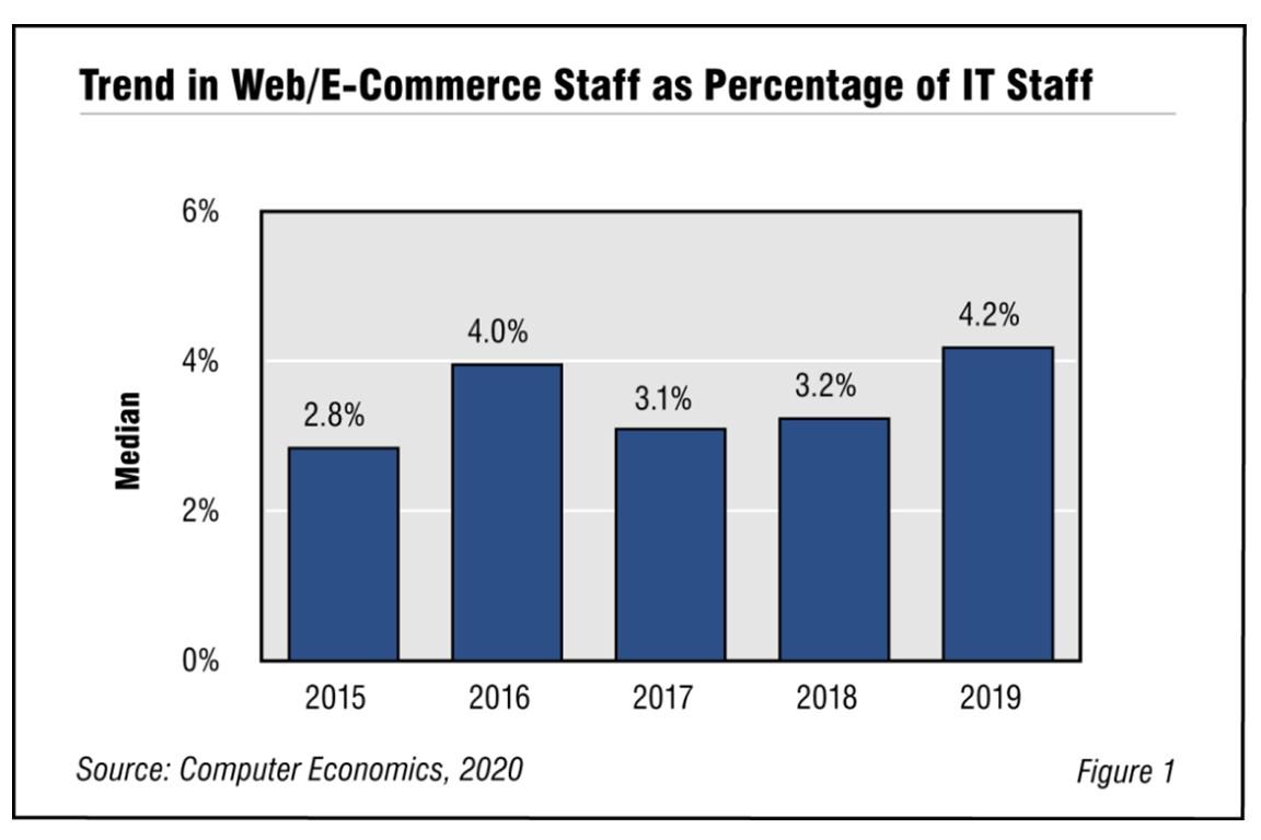 Web/E-Commerce Staffing Ratios 2020 Image