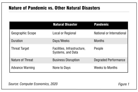Fig1WuhanCronaRB 450x300 - Business Continuity under a Pandemic Scenario