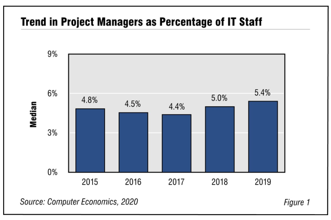 IT Project Management Staffing Ratios 2020 Image