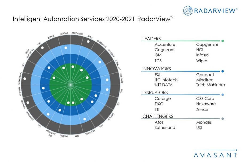 IAS Moneyshot2020 21 1030x687 - Intelligent Automation Services 2020-2021 RadarView™