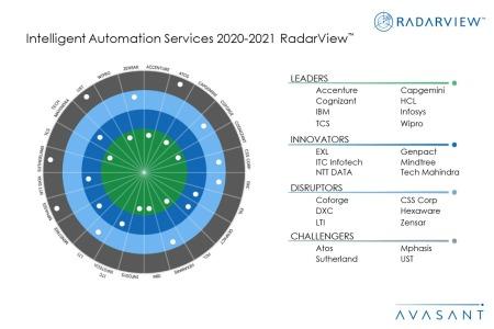 IAS Moneyshot2020 21 450x300 - Intelligent Automation Services 2020-2021 RadarView™