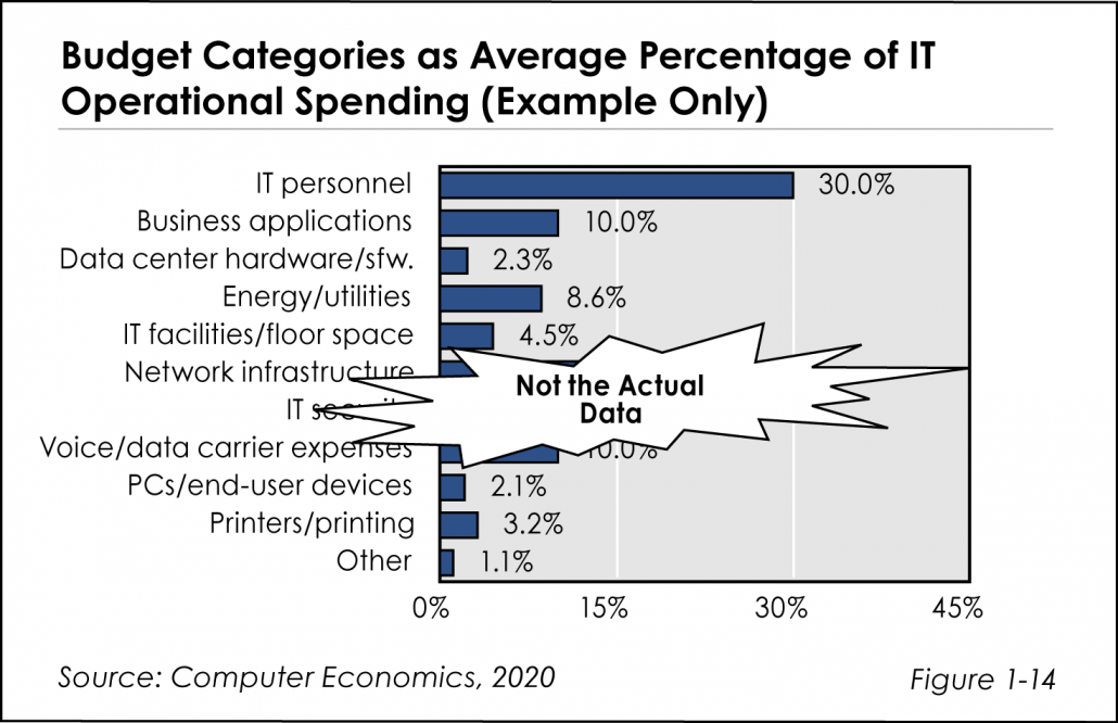 ISS fig 1 14 1030x666 - IT Spending & Staffing Study