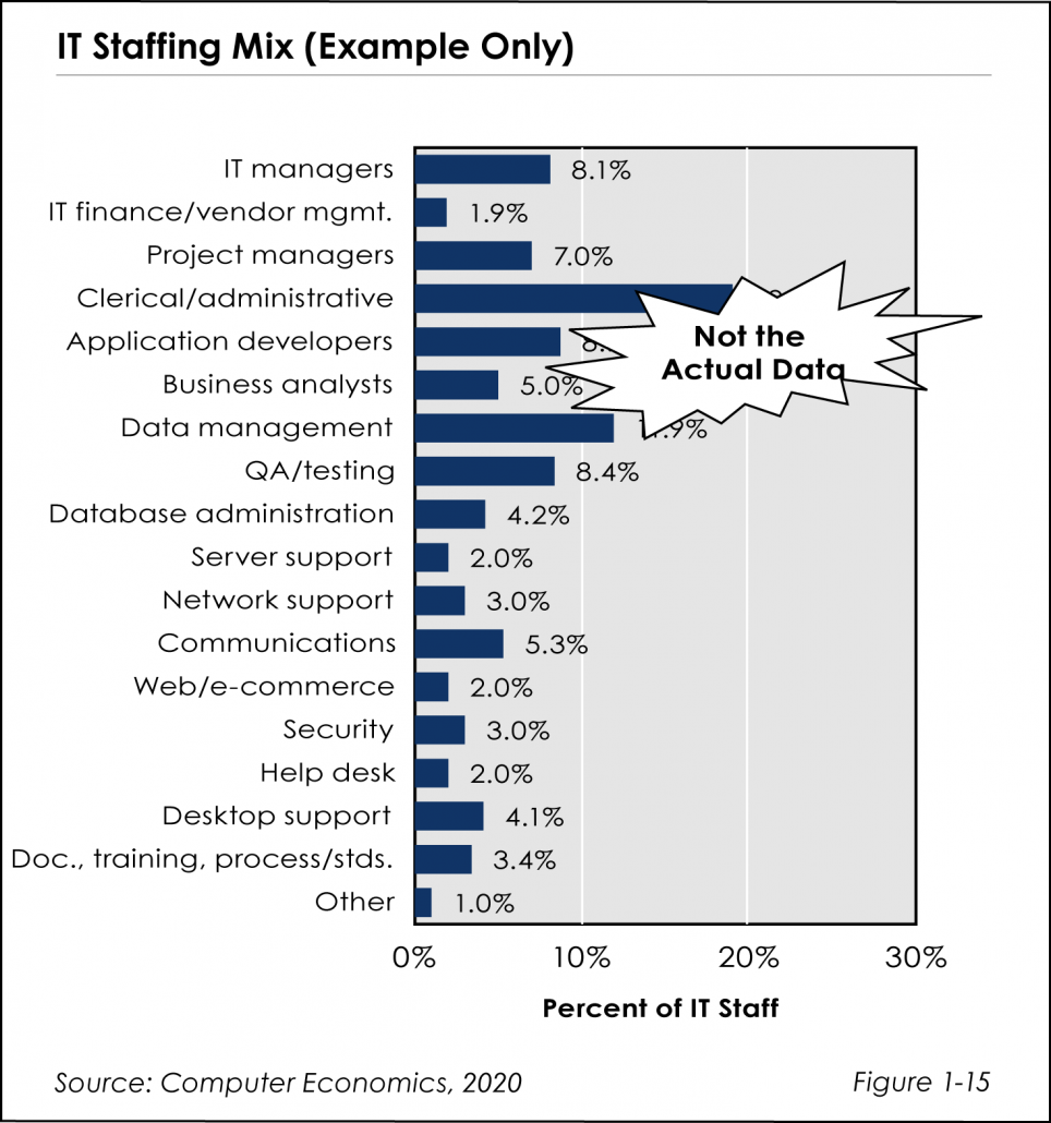 ISS fig 1 15 964x1030 - IT Spending & Staffing Study