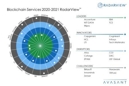 MoneyShot Blockchain2020 2021 450x300 - Blockchain Services 2020--2021 RadarView™