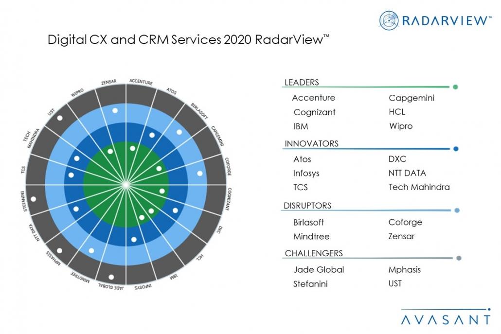 MoneyShot Digital CX and CRM Services 2020 1030x687 - Digital CX and CRM Services 2020 RadarView™
