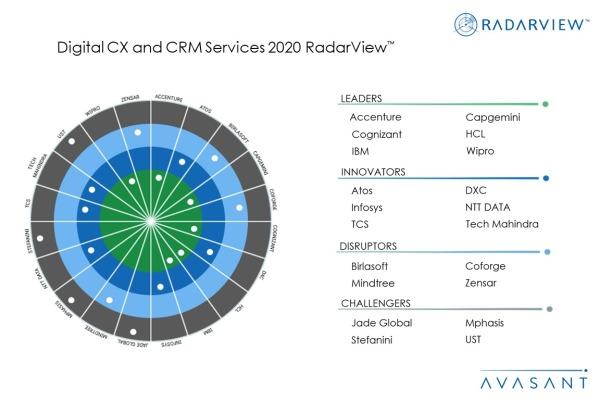 MoneyShot Digital CX and CRM Services 2020 600x400 - Digital CX and CRM Services 2020 RadarView™