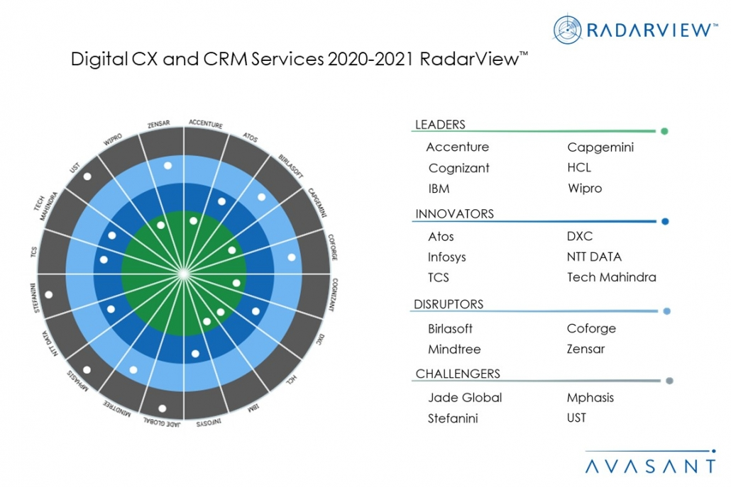 MoneyShot Digital CXCRMServices2020 2021 1030x687 - Transforming the Customer Experience During COVID-19 and Beyond