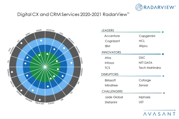MoneyShot Digital CXCRMServices2020 2021 600x400 - Research Reports