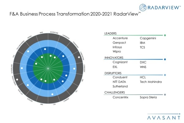 MoneyShot FA BPT 2020 2021 600x400 - F&A Business Process Transformation 2020-2021 RadarView™