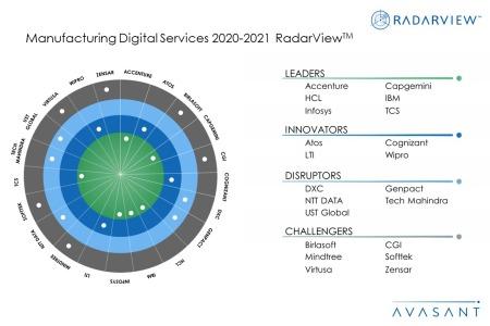 MoneyShot ManufacturingDigitalServices2020 21 1 450x300 - Manufacturing Digital Services 2020-2021 RadarView™