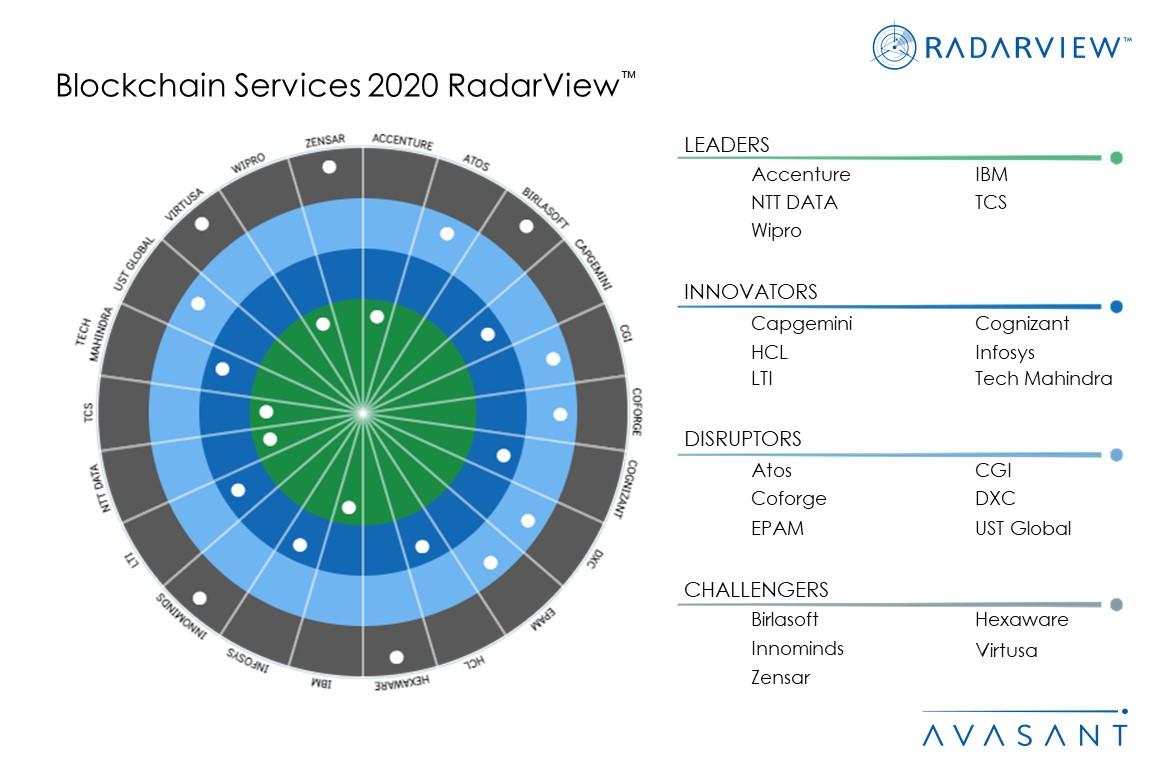 Moneyshot Blockchain2020 - Manufacturing Digital Services 2020-2021 RadarView™