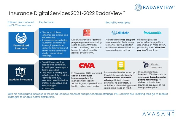 Additional Image1 InsuranceDigitalServices2021 2022 600x400 - Insurance Digital Services 2021-2022 RadarView™