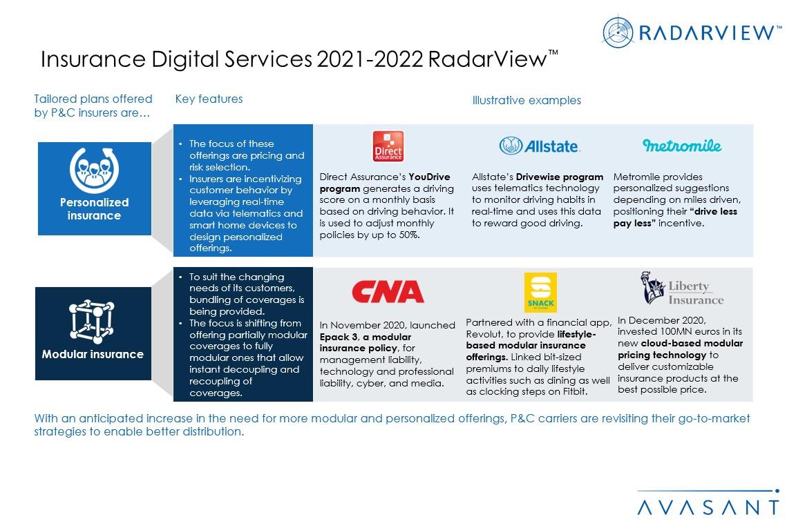 Additional Image1 InsuranceDigitalServices2021 2022 - Insurance Digital Services 2021-2022 RadarView™