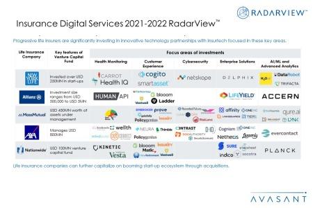 Additional Image3 InsuranceDigitalServices2021 2022 450x300 - Insurance Digital Services 2021-2022 RadarView™