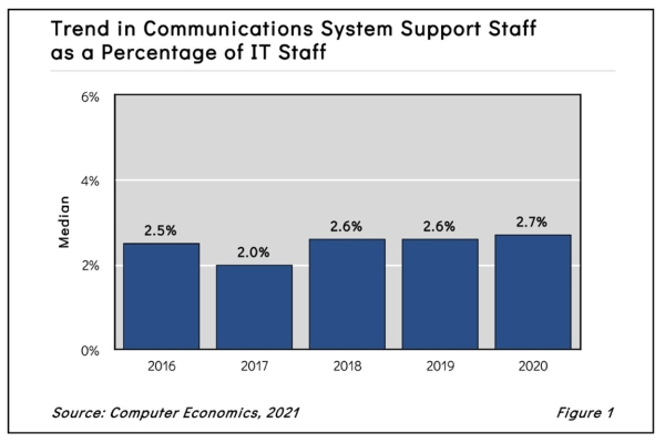 Fig1CommunicationsSystemSupportStaffingRatios2021 600x400 - Research Reports