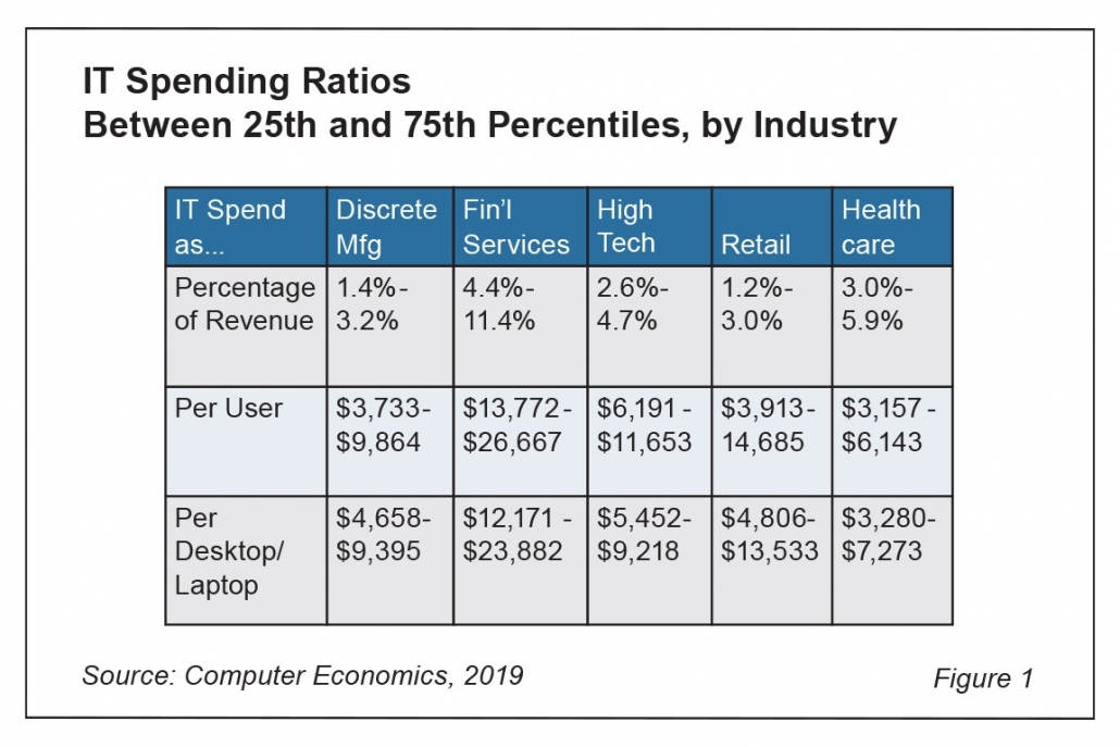 Fig1IT Spending as a Percentage of Revenue 1030x687 - IT Spending as a Percentage of Revenue by Industry, Company Size, and Region