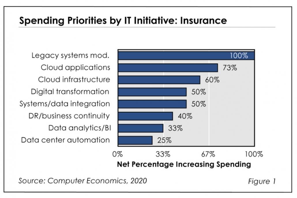 Fig1ITspendingInsuranceIndustry 1030x687 - The Mandate for Growing IT Spending in the Insurance Industry