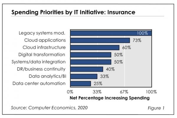 Fig1ITspendingInsuranceIndustry 600x400 - The Mandate for Growing IT Spending in the Insurance Industry