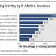 Fig1ITspendingInsuranceIndustry 80x80 - Resilient Enterprise Transformation: Leveraging Data, Analytics and AI