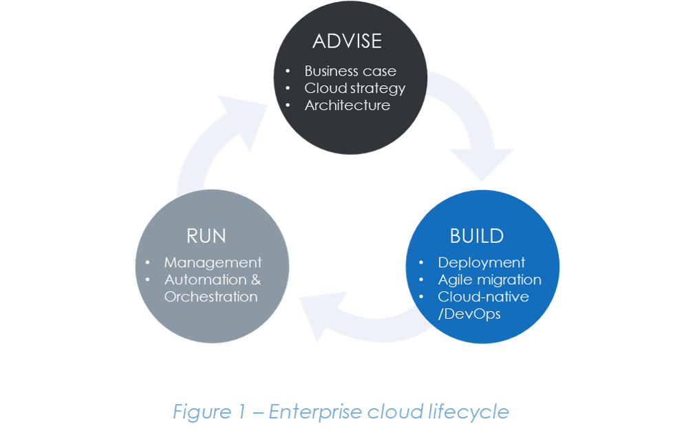 Picture1 lifecycle - Hybrid Cloud Enables IT Transformation