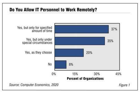 Trends in Telecommuting2020 450x300 - Trends in Telecommuting in the IT Workforce 2020