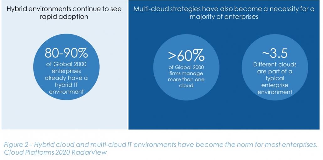 figure 2 multi cloud 1030x510 - Hybrid Cloud Enables IT Transformation