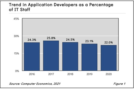 Trend in Application Developers as a Percentage of IT Staff