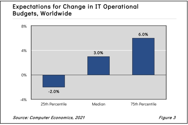 Expectations for Change in IT Operational Budgets, Worldwide