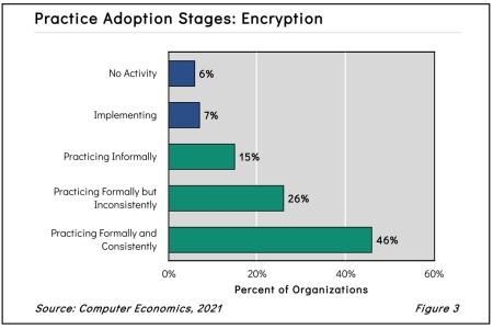 Practice Adoption Stages: Encryption