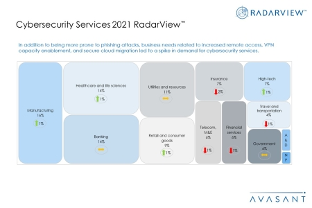 Additional Image2 Cybersecurity Services 2021 450x300 - Cybersecurity Services 2021 RadarView™