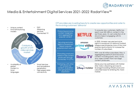 Additional Image2 ME2021 2022 450x300 - Media & Entertainment Digital Services 2021-2022 RadarView™