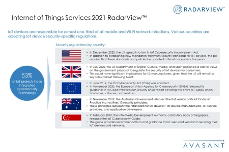 Additional Image4 IOT Services 2021 450x300 - Internet of Things Services 2021 RadarView™