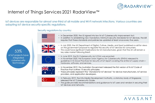 Additional Image4 IOT Services 2021 600x400 - Internet of Things Services 2021 RadarView™