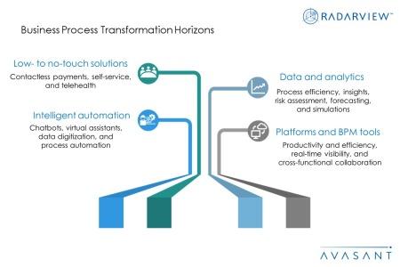 BPT Horizons Additional Image2 450x300 - Business Process Transformation Horizons