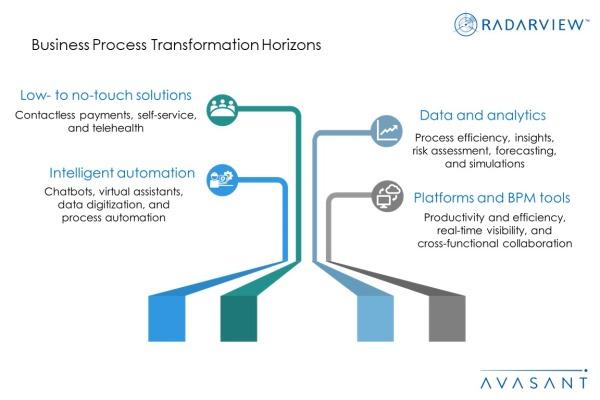 BPT Horizons Additional Image2 600x400 - Business Process Transformation Horizons