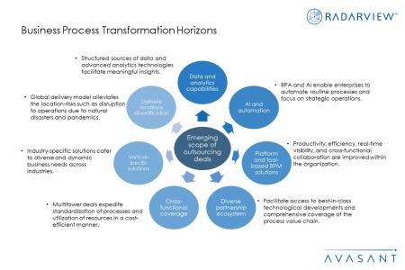 BPT Horizons Additional Image4 450x300 - Business Process Transformation Horizons
