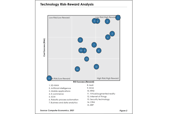 Fig2TechTrend2021 600x400 - Research Reports