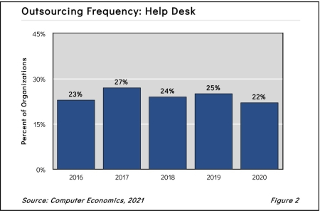 IT Help Desk Outsourcing