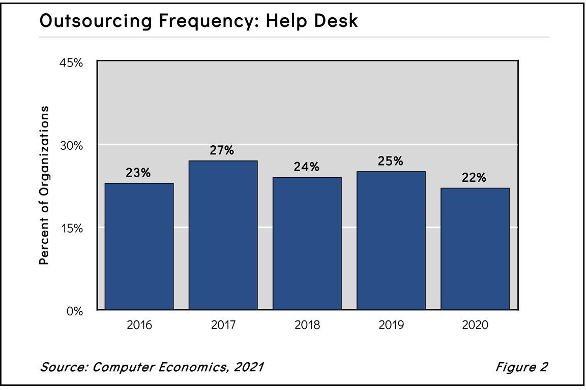 HelpDeskOutsourcing2021 - What's Behind the Decline in Help Desk Outsourcing?