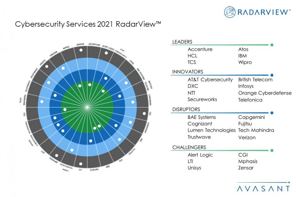 MoneyShot Cybersecurity Services 2021 RadarView 1030x687 - Cybersecurity Services 2021 RadarView™