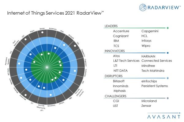 MoneyShot IoT Services 2021 RadarView 1 600x400 - Internet of Things Services 2021 RadarView™