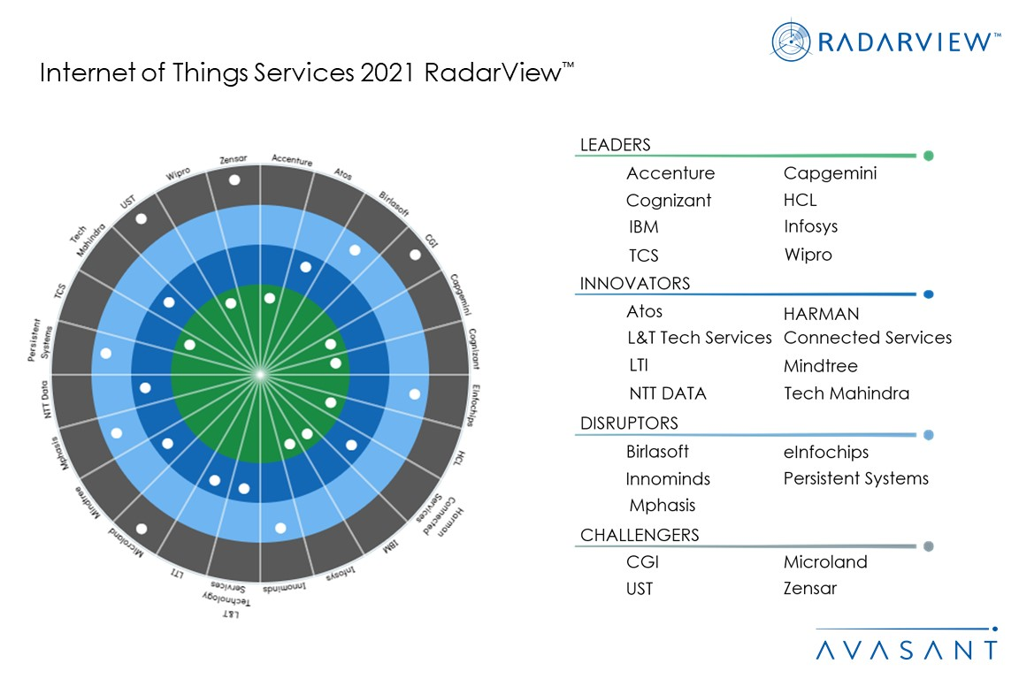 MoneyShot IoT Services 2021 RadarView 1 - Research Reports