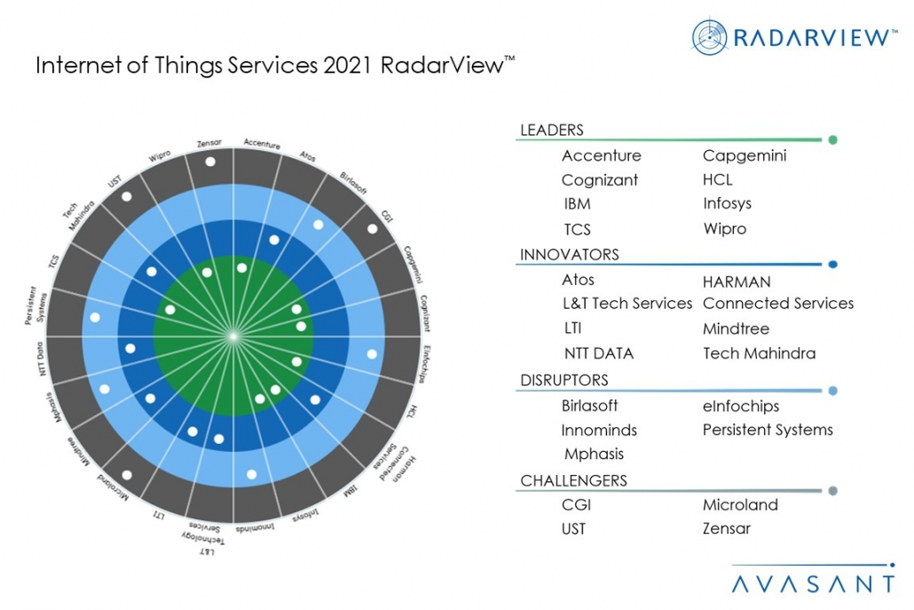 MoneyShot IoT Services 2021 RadarView 1030x687 - Internet of Things Services 2021 RadarView™