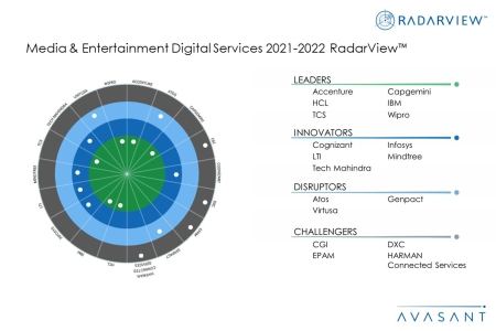 MoneyShot ME2021 2022 450x300 - Media & Entertainment Digital Services 2021-2022 RadarView™