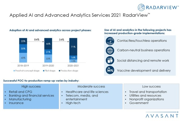 Additional Image1 Applied AI and Advanced Analytics 2021 600x400 - Applied AI and Advanced Analytics Services 2021 RadarView™
