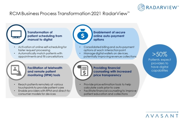 Additional Image1 RCM Business Process Transformation 2021 600x400 - RCM Business Process Transformation 2021 RadarView™