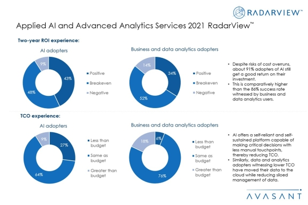 Additional Image2 Applied AI and Advanced Analytics 2021 600x400 - Applied AI and Advanced Analytics Services 2021 RadarView™