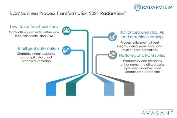 Additional Image2 RCM Business Process Transformation 2021 600x400 - RCM Business Process Transformation 2021 RadarView™